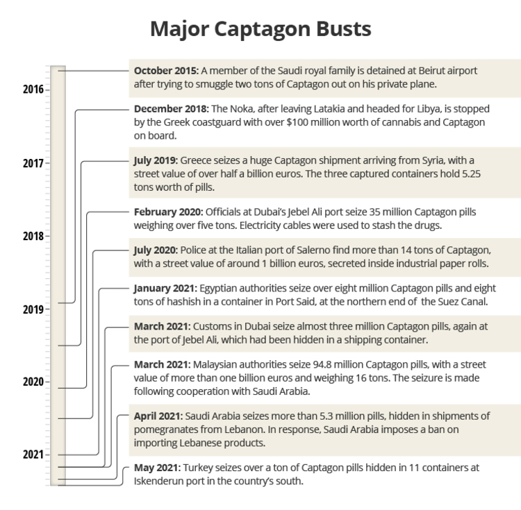 Graphic showing dates that major Captagon busts took place