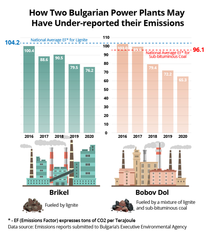 Infographic showing how two Bulgarian power plants may have under-reported their emissions